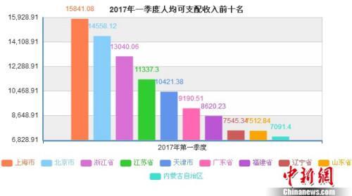 2017年第一季度人均可支配收入前十名省份。中新网记者 李金磊 制图 数据来源:国家统计局