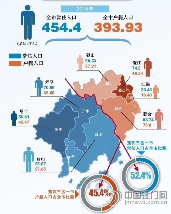 江门人口向中心城区集聚趋势明显 常住人口454.4万人