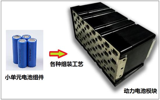 (图:动力电池采用小单元电池组合成大规模电池)