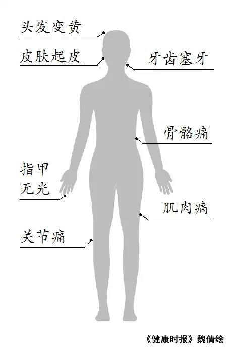 结果:如果你出现以上7种问题中的2种以上,就要格外注意了,你的身体已发出的警报,不要忽略它,应建议及时到正规医院就医。