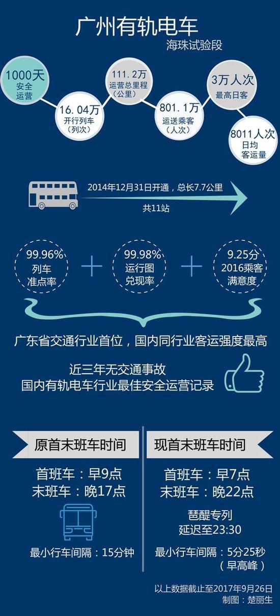 长岭居线成为广州第二条有轨线