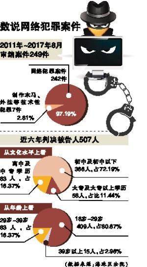 广州海珠区法院:网络犯罪超8成年轻人 学问水平不高