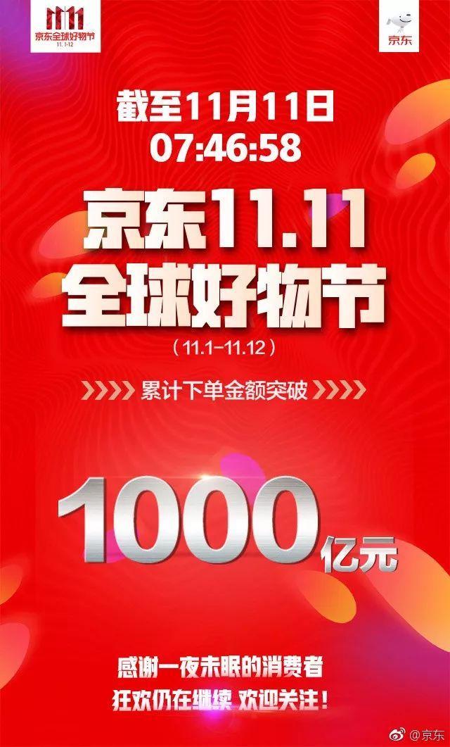 在京东平台累计下单金额TOP5省市