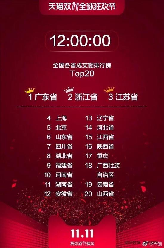 城市成交额方面,截至今天12时,上海、北京、杭州、深圳、广州,分别排名第一至第五位。