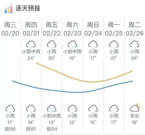 粤北一直都比较冷,预计未来有3-5天低温阴雨天气,韶关最低气温7℃↓