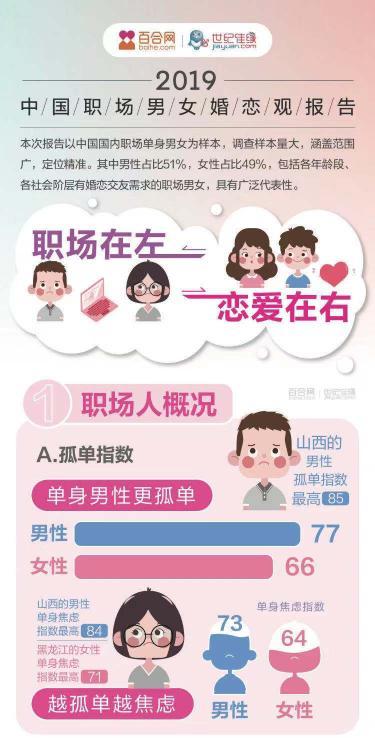 调查:广东男最能接受办公室恋情
