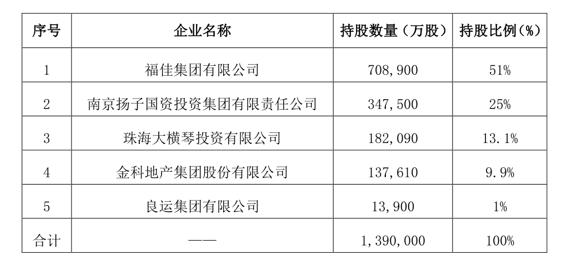 (变更股东后,公司股权结构如上)