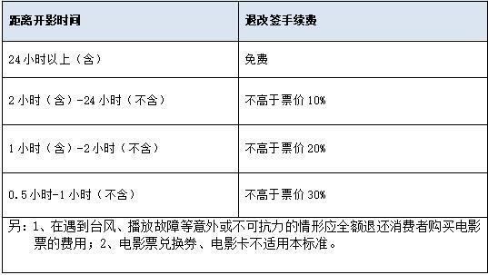 深圳市电影票退改签标准。