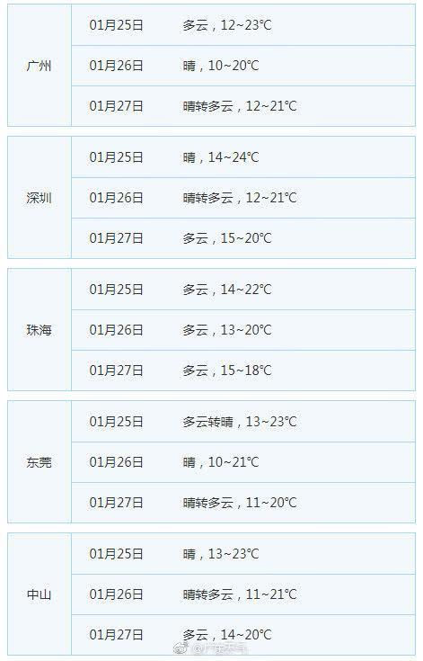 bob体育:弱冷空气要来 广东今晚开始气温小幅下降局部有霜冻