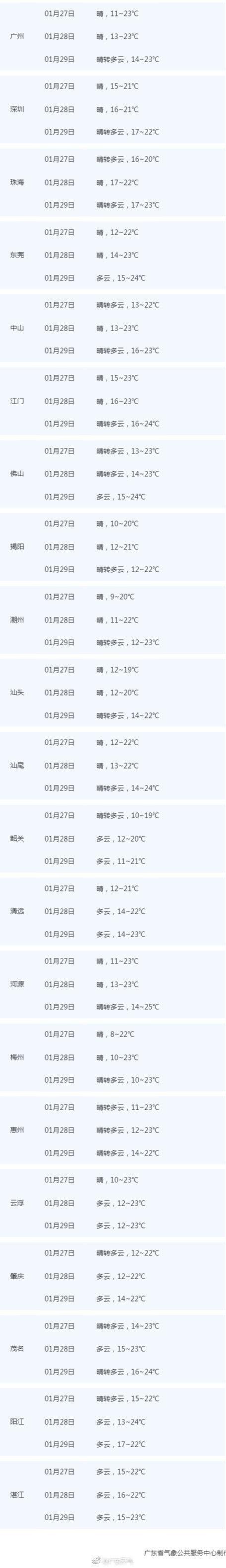 bob娱乐:广东今天局地最低气温4℃ 后天起局部有小雨