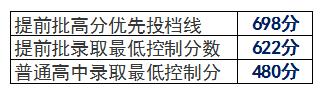 2016年广州市普通高中招生各批次录取最低控制分数线: