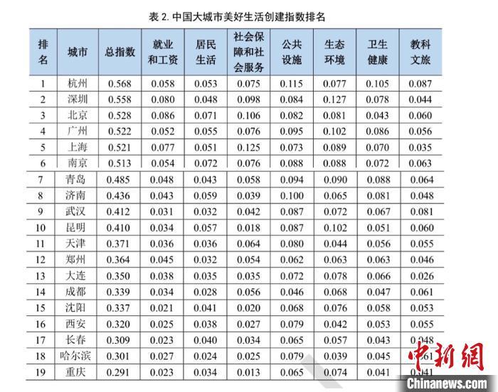 12月30日,中国大城市美好生活创建指数在北京发布。主办方供图