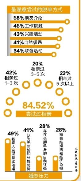 广东近半数单身青年被催婚 四成受访男性接受裸婚