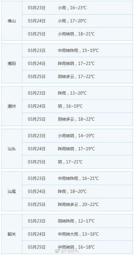 22日粤北已降温超过10℃ 广东各地周末清凉有雨