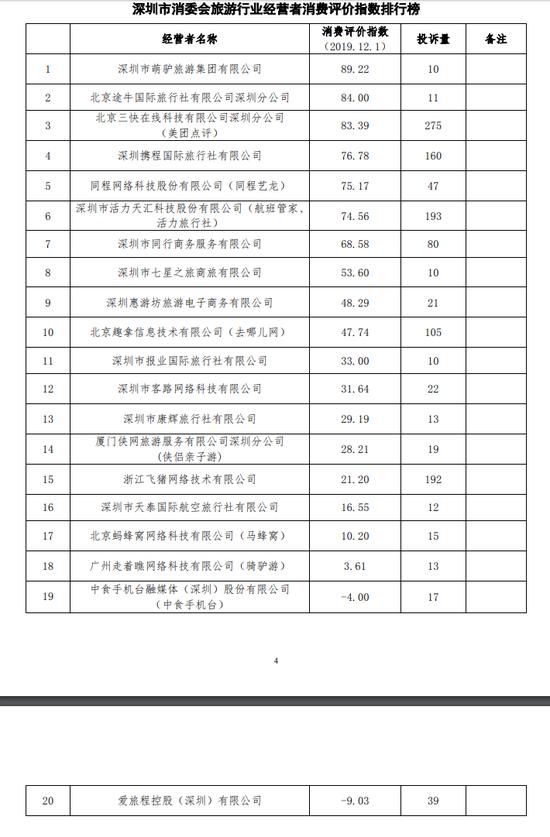 深圳市消费者委员会发布旅游行业消费评价指数排行榜。 来源:深圳市消费者委员会