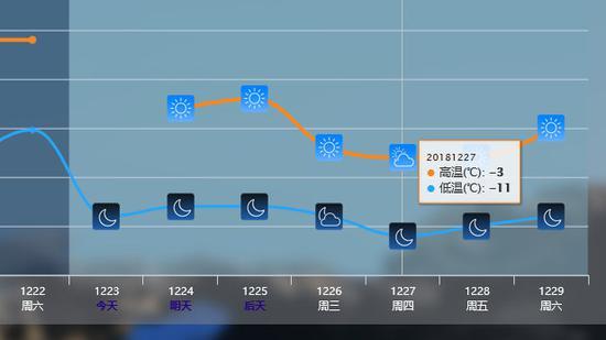 据北京气象台,12.25冷空气后北京最低达-11度。