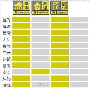 广州10区发布暴雨黄色预警 学生可视情况延迟上学