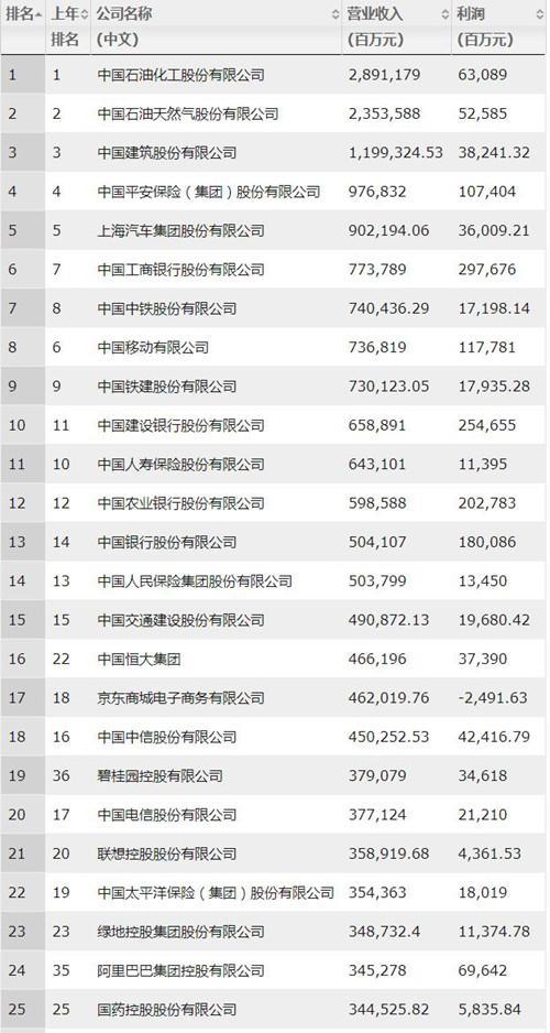 2019年《财富》中国500强排行榜,中石化、中石油和中国建筑位居前三。