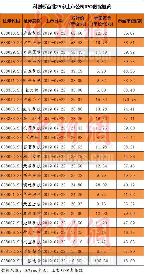 科创板首批25家上市公司IPO数据概览。制表:程春雨