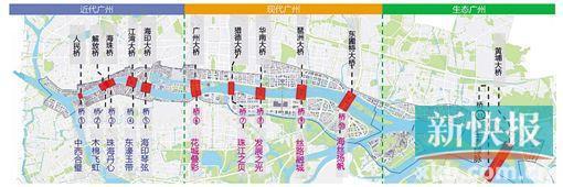 珠江景观带规划导则获市政府审议通过