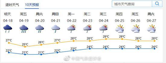 深圳的十天预报显示,4月18-21日深圳都有雨?