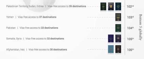 2018年全球护照排行榜Bottom5。 图片来源/亨氏护照指数官网截图