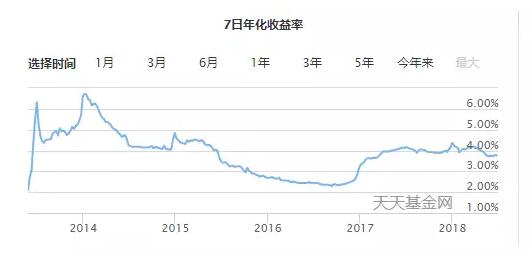 天弘余额宝货币基金7日年化收益率(数据来源:天天基金网)