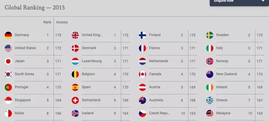 2015年全球护照排行榜top10。 图片来源/亨氏护照指数官网截图