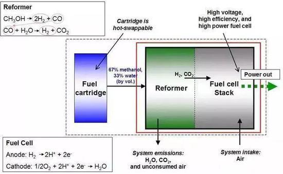 (一张重组式甲醇燃料电池的原理图)