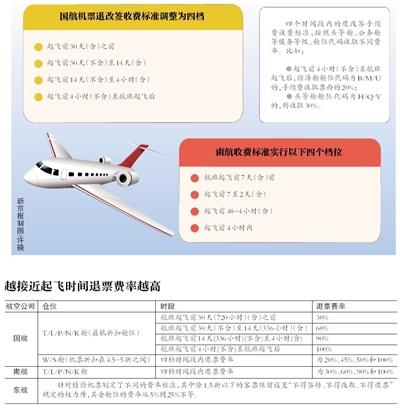 """多家航空公司机票退改手续费将实行""""阶梯费率"""""""