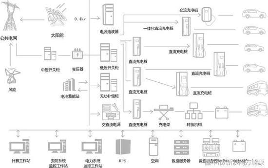 (光储充一体化综合充电服务站示意图,国翰能源供图)
