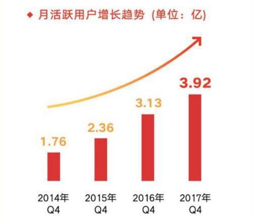 截至2017年12月,微博月活跃用户达3.92亿。来源:微博供图