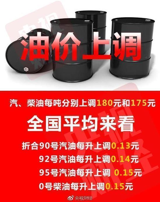 今年第一轮成品油调价周期内国际油价大幅上涨