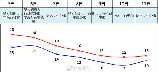 风力情况:广州陆地风力6日傍晚起自北向南加大到4-5级阵风6级