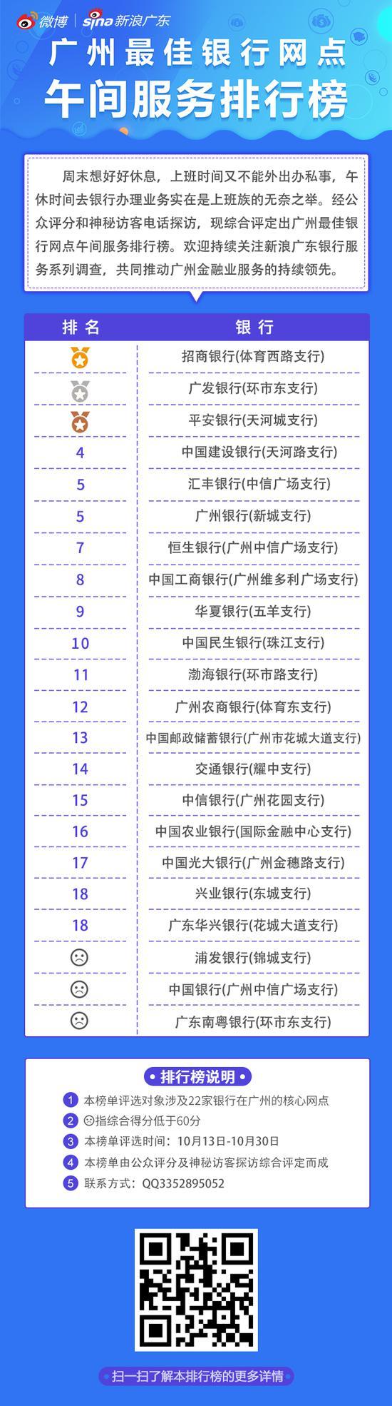 广州各银行网点午间服务排行榜