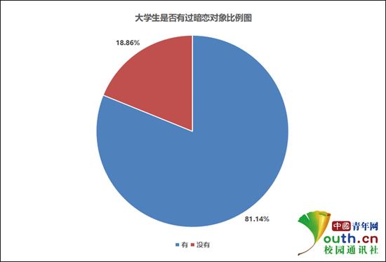 大学生是否有过暗恋对象比例。中国青年网记者 李华锡 制图