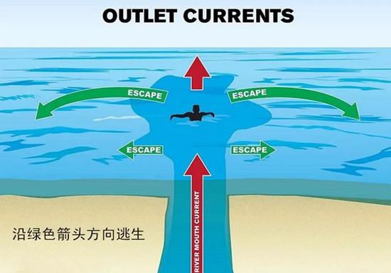 离岸流在任何天气条件下都可能发生,要格外注意。