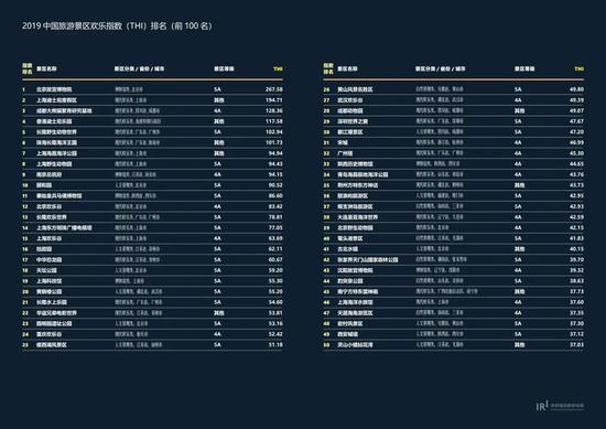 ▲中国旅游景区欢乐指数(THI)排名前100名名单