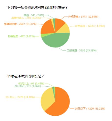 公众投票部分数据