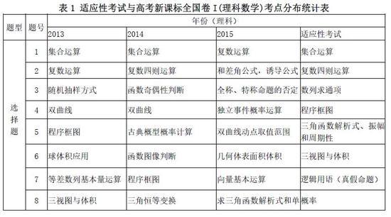 2016年广东省适应性考试分析-数学