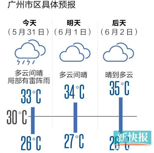 广州普遍出现了雷雨天气