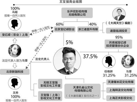 王宝强商业版图