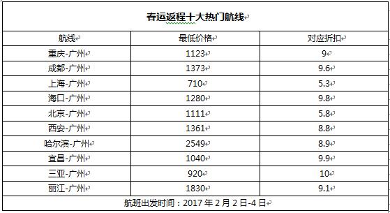 离春节还有41天,携程12月19日发布的春运大数据显示,广州已全面进入春运机票销售高峰。除夕前三天,广州出发至宜昌、海口、南昌的机票销售价格均直线上升。 来自携程的最新数据显示,广州已经全面进入春运机票销售高峰,特别是出港前往火车票较难购买的城市,票价上涨明显。除夕前三天(1月24日-26日),广州前往宜昌的航线平均票价环比上周上涨1077.