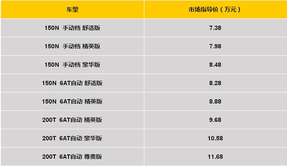 广汽传祺GS 3售价