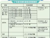 明年元旦起 广东车船税适用税额降至法定税率最低水平