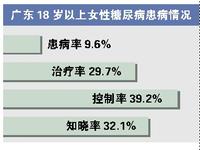 女性罹患糖尿病的风险更高 广东成年女性一成患糖尿病