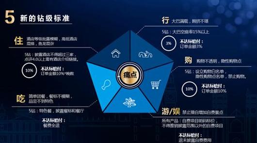 """携程发布跟团游""""新钻级标准""""图片来源:光明网旅游频道"""