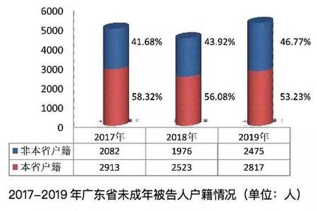 广东检方:珠三角地区未成年人犯罪案件呈下降趋势