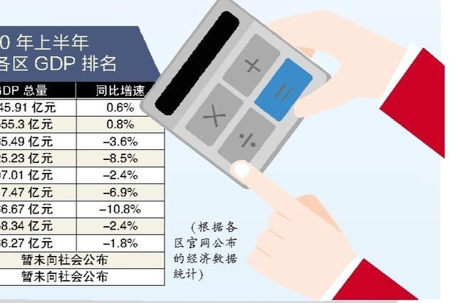 """广州公布上半年GDP数据 越秀天河增速率""""扭负为正"""""""