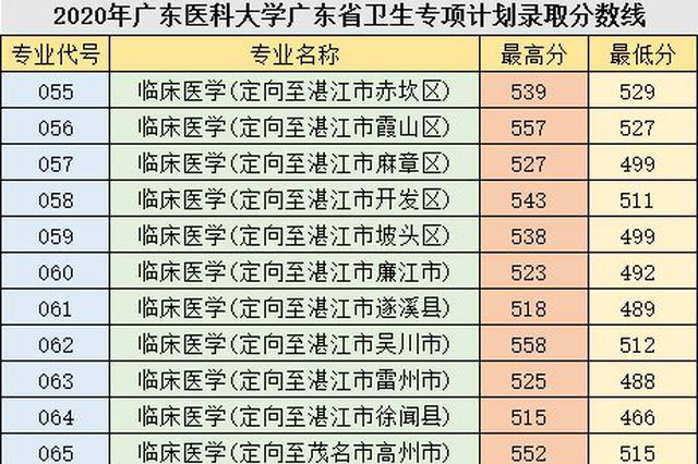 16212人金榜题名 广东2020高考提前批录取结束